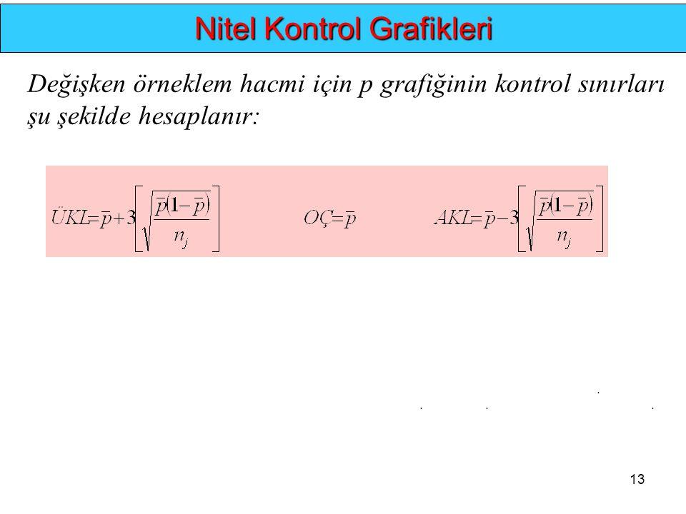 13.... Nitel Kontrol Grafikleri Değişken örneklem hacmi için p grafiğinin kontrol sınırları şu şekilde hesaplanır: