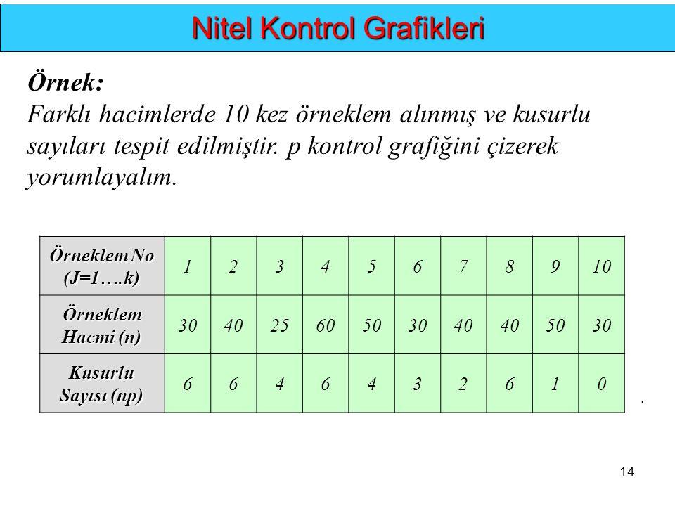 14.... Nitel Kontrol Grafikleri Örnek: Farklı hacimlerde 10 kez örneklem alınmış ve kusurlu sayıları tespit edilmiştir. p kontrol grafiğini çizerek yo