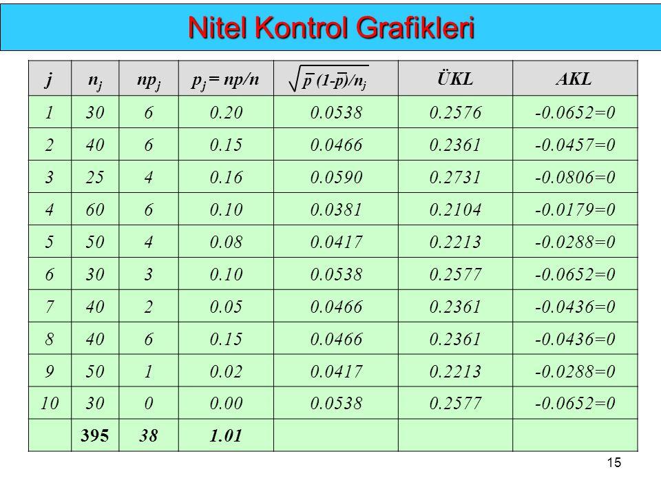 15.... Nitel Kontrol Grafikleri jnjnj np j p j = np/nÜKLAKL 13060.200.05380.2576-0.0652=0 24060.150.04660.2361-0.0457=0 32540.160.05900.2731-0.0806=0