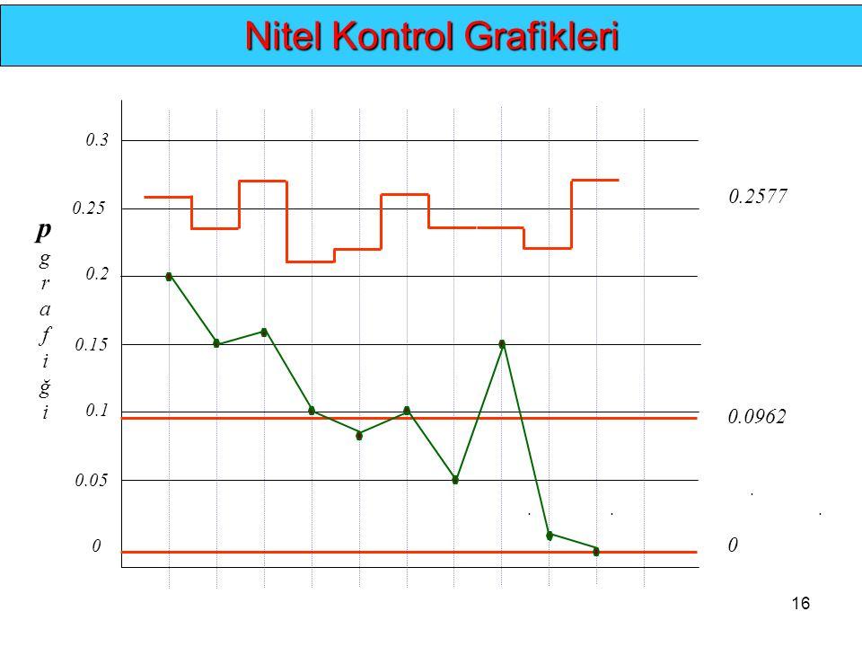 16.... Nitel Kontrol Grafikleri 0 0.1 0.2 0 0.0962 0.2577 pgrafiğipgrafiği 0.3 0.05 0.15 0.25