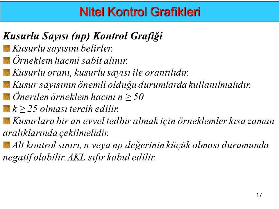 17.... Nitel Kontrol Grafikleri Kusurlu Sayısı (np) Kontrol Grafiği Kusurlu sayısını belirler. Örneklem hacmi sabit alınır. Kusurlu oranı, kusurlu say