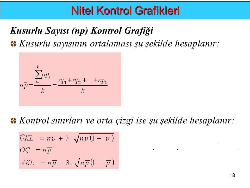 18.... Nitel Kontrol Grafikleri Kusurlu Sayısı (np) Kontrol Grafiği Kusurlu sayısının ortalaması şu şekilde hesaplanır: Kontrol sınırları ve orta çizg