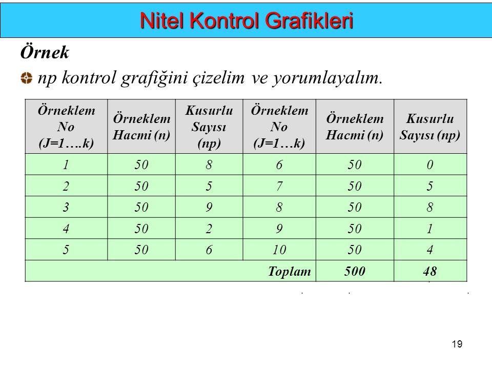 19.... Nitel Kontrol Grafikleri Örneklem No (J=1….k) Örneklem Hacmi (n) Kusurlu Sayısı (np) Örneklem No (J=1…k) Örneklem Hacmi (n) Kusurlu Sayısı (np)