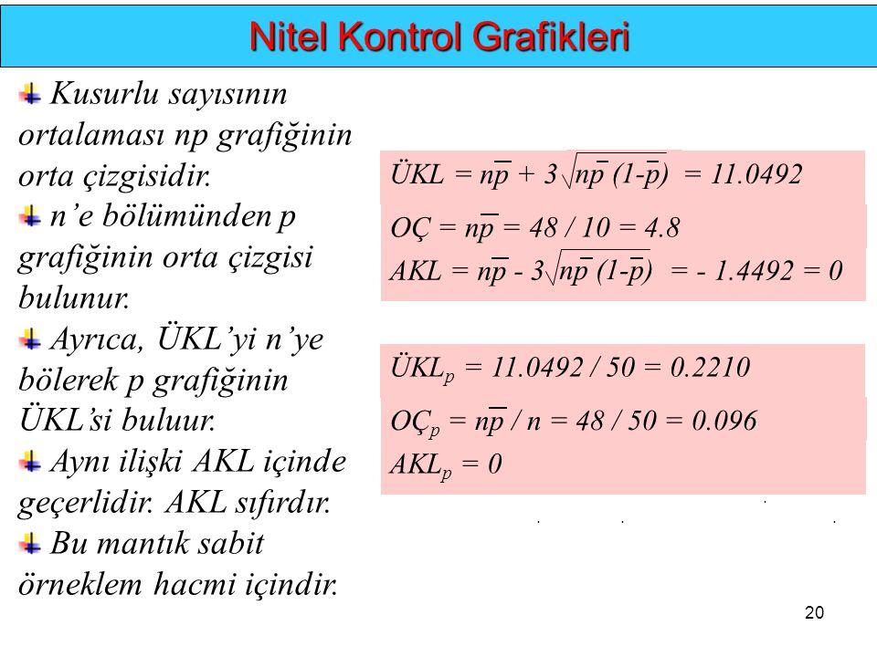 20.... Nitel Kontrol Grafikleri Kusurlu sayısının ortalaması np grafiğinin orta çizgisidir. n'e bölümünden p grafiğinin orta çizgisi bulunur. Ayrıca,
