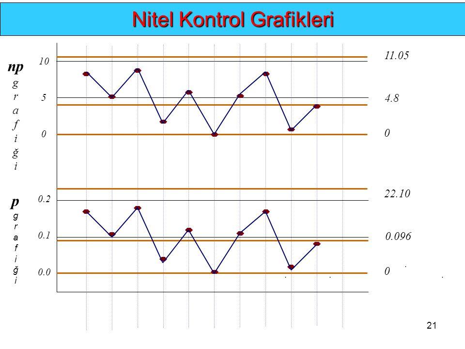21.... Nitel Kontrol Grafikleri np g r a f i ğ i p g r a f i ğ i 0 5 10 11.05 0.0 0.1 0.2 4.8 0 22.10 0.096 0