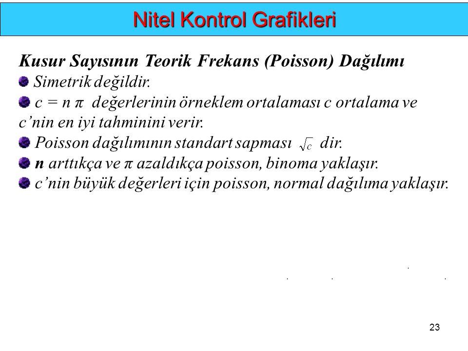 23.... Nitel Kontrol Grafikleri Kusur Sayısının Teorik Frekans (Poisson) Dağılımı Simetrik değildir. c = n π değerlerinin örneklem ortalaması c ortala