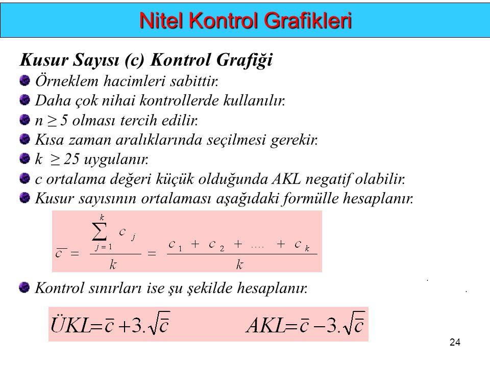 24... Nitel Kontrol Grafikleri Kusur Sayısı (c) Kontrol Grafiği Örneklem hacimleri sabittir. Daha çok nihai kontrollerde kullanılır. n ≥ 5 olması terc