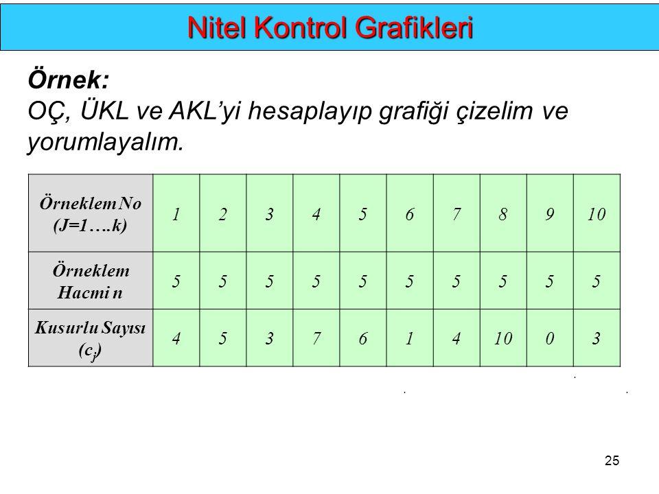 25... Nitel Kontrol Grafikleri Örnek: OÇ, ÜKL ve AKL'yi hesaplayıp grafiği çizelim ve yorumlayalım. Örneklem No (J=1….k) 12345678910 Örneklem Hacmi n
