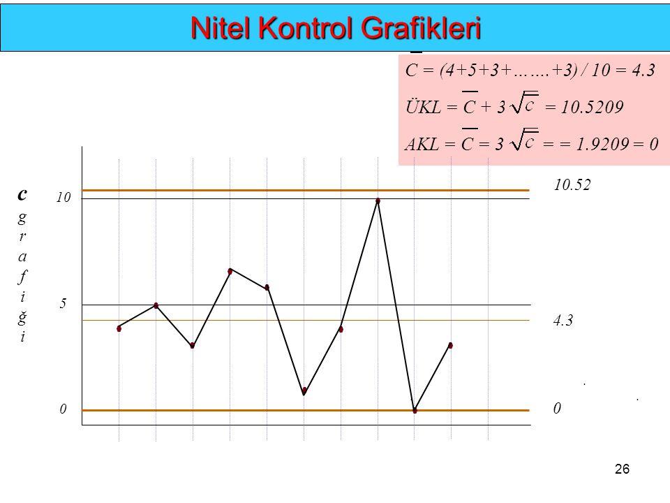 26... Nitel Kontrol Grafikleri C = (4+5+3+…….+3) / 10 = 4.3 ÜKL = C + 3 = 10.5209 AKL = C = 3 = = 1.9209 = 0 0 5 10 0 4.3 10.52 cgrafiğicgrafiği