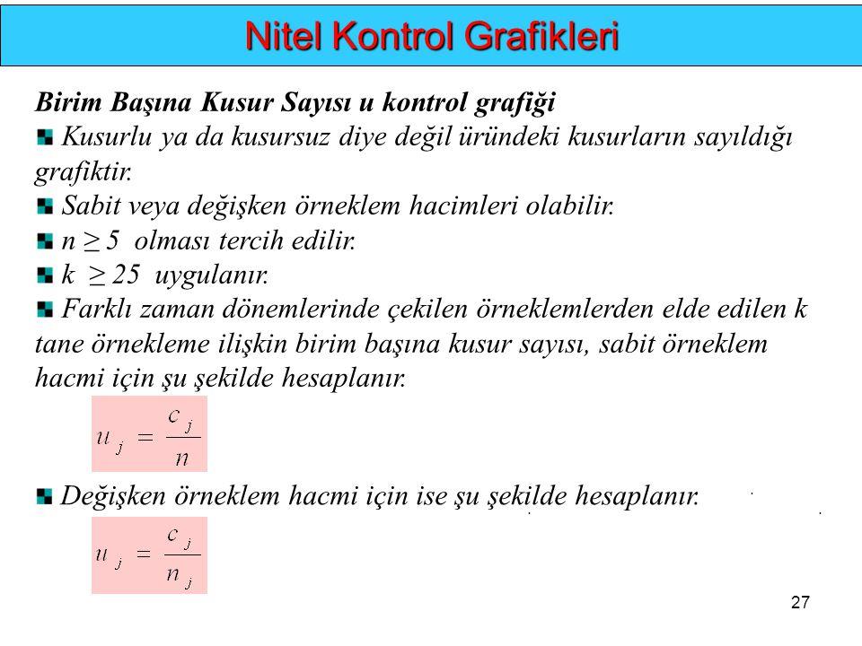27... Nitel Kontrol Grafikleri Birim Başına Kusur Sayısı u kontrol grafiği Kusurlu ya da kusursuz diye değil üründeki kusurların sayıldığı grafiktir.