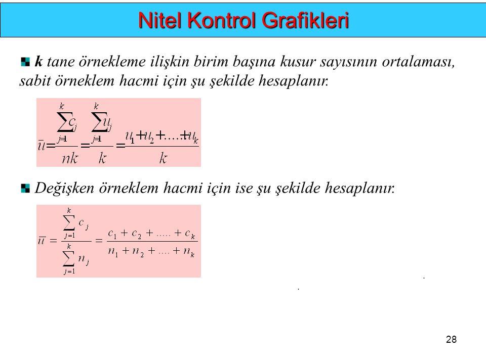 28.. Nitel Kontrol Grafikleri k tane örnekleme ilişkin birim başına kusur sayısının ortalaması, sabit örneklem hacmi için şu şekilde hesaplanır. Değiş