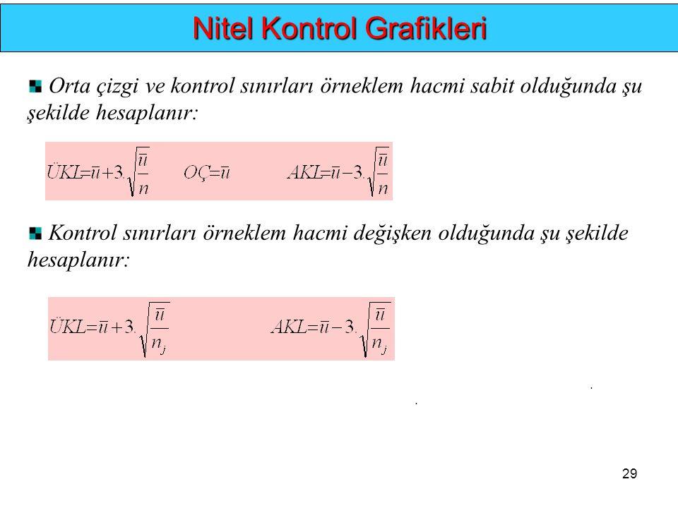 29.. Nitel Kontrol Grafikleri Orta çizgi ve kontrol sınırları örneklem hacmi sabit olduğunda şu şekilde hesaplanır: Kontrol sınırları örneklem hacmi d
