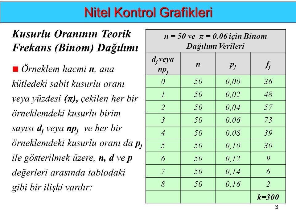 3.... Nitel Kontrol Grafikleri Kusurlu Oranının Teorik Frekans (Binom) Dağılımı Örneklem hacmi n, ana kütledeki sabit kusurlu oranı veya yüzdesi (π),