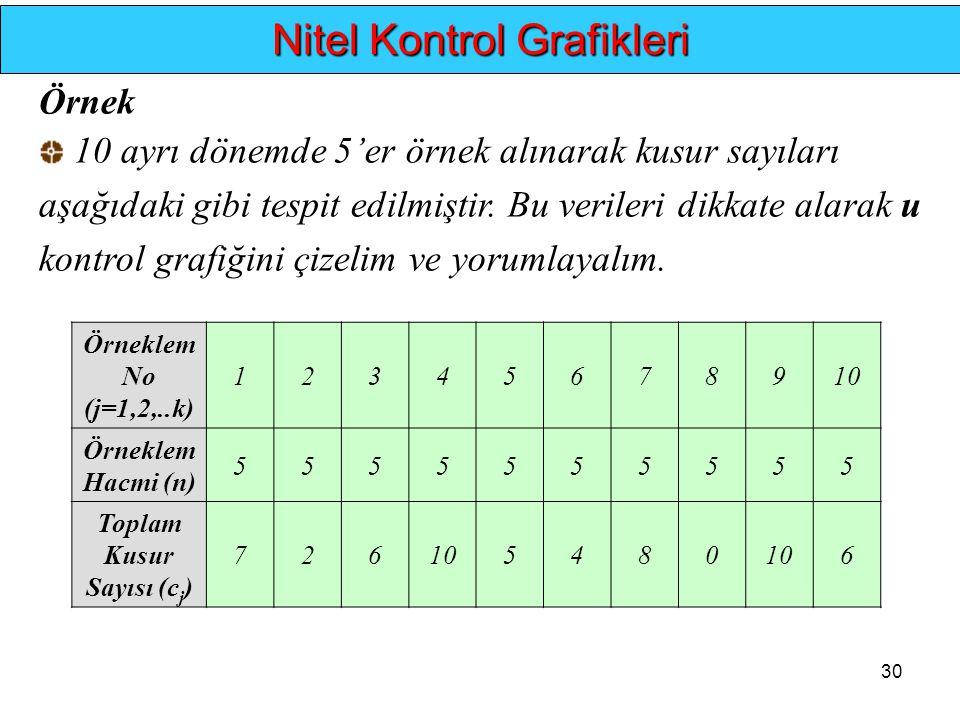 30.. Nitel Kontrol Grafikleri Örnek 10 ayrı dönemde 5'er örnek alınarak kusur sayıları aşağıdaki gibi tespit edilmiştir. Bu verileri dikkate alarak u