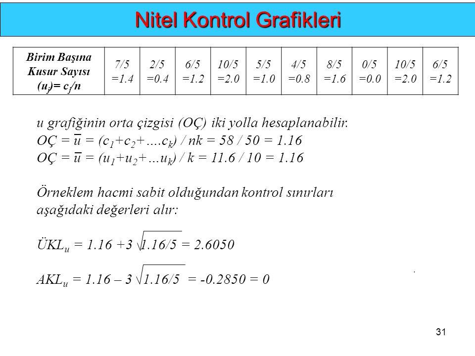 31.. Nitel Kontrol Grafikleri Birim Başına Kusur Sayısı (u j )= c j /n 7/5 =1.4 2/5 =0.4 6/5 =1.2 10/5 =2.0 5/5 =1.0 4/5 =0.8 8/5 =1.6 0/5 =0.0 10/5 =
