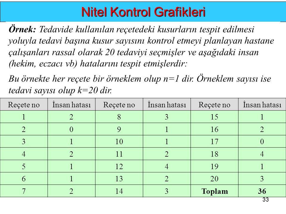 33.. Nitel Kontrol Grafikleri Örnek: Tedavide kullanılan reçetedeki kusurların tespit edilmesi yoluyla tedavi başına kusur sayısını kontrol etmeyi pla