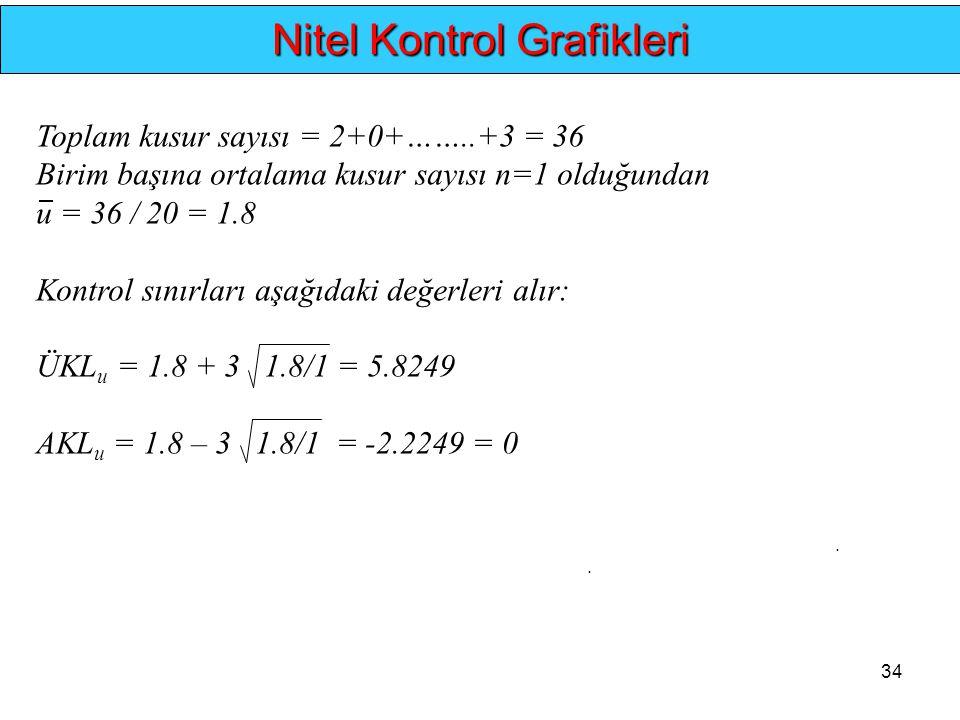 34.. Nitel Kontrol Grafikleri Toplam kusur sayısı = 2+0+……..+3 = 36 Birim başına ortalama kusur sayısı n=1 olduğundan u = 36 / 20 = 1.8 Kontrol sınırl
