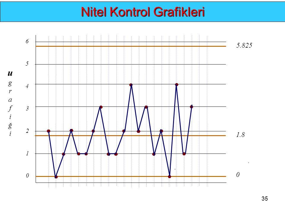 35.. Nitel Kontrol Grafikleri 0 1 2 0 1.8 5.825 ugrafiğiugrafiği 3 4 5 6