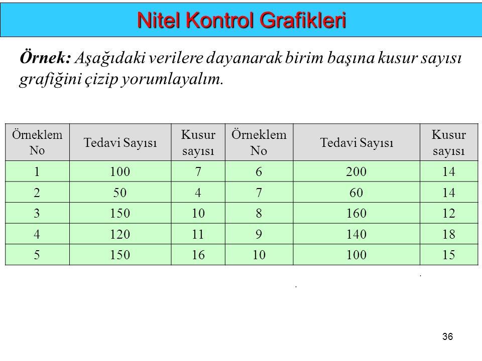 36.. Nitel Kontrol Grafikleri Örnek: Aşağıdaki verilere dayanarak birim başına kusur sayısı grafiğini çizip yorumlayalım. Örneklem No Tedavi Sayısı Ku