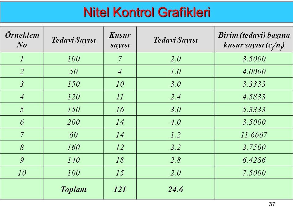37.. Nitel Kontrol Grafikleri Örneklem No Tedavi Sayısı Kusur sayısı Tedavi Sayısı Birim (tedavi) başına kusur sayısı (c j /n j ) 110072.03.5000 25041