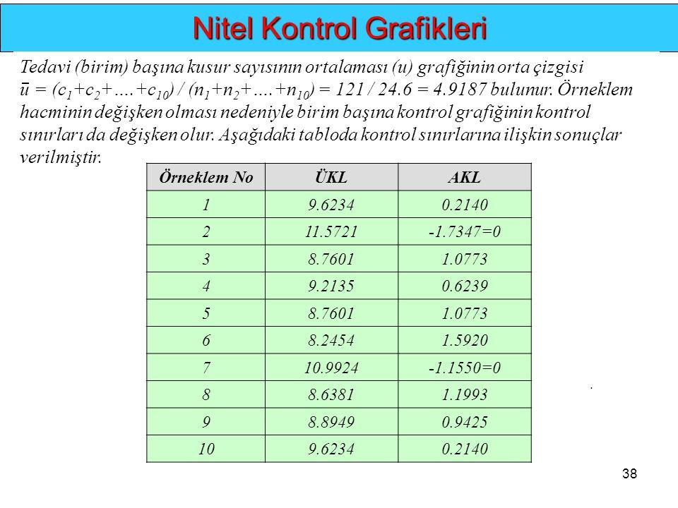 38.. Nitel Kontrol Grafikleri Tedavi (birim) başına kusur sayısının ortalaması (u) grafiğinin orta çizgisi u = (c 1 +c 2 +….+c 10 ) / (n 1 +n 2 +….+n