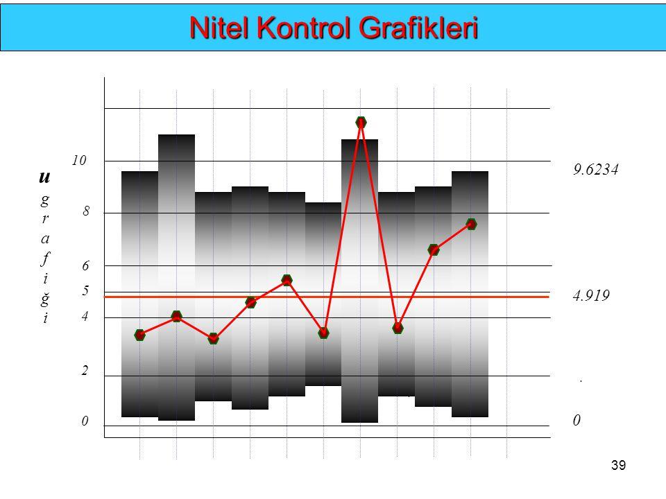 39.. Nitel Kontrol Grafikleri 0 4.919 9.6234 0 4 8 ugrafiğiugrafiği 2 6 10 5