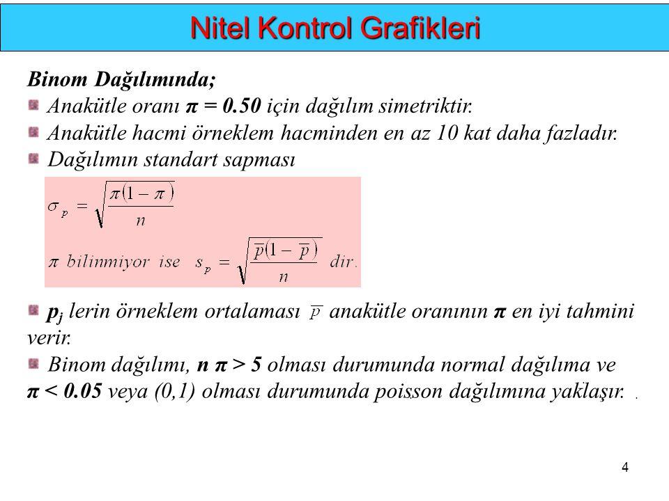 4.... Nitel Kontrol Grafikleri Binom Dağılımında; Anakütle oranı π = 0.50 için dağılım simetriktir. Anakütle hacmi örneklem hacminden en az 10 kat dah