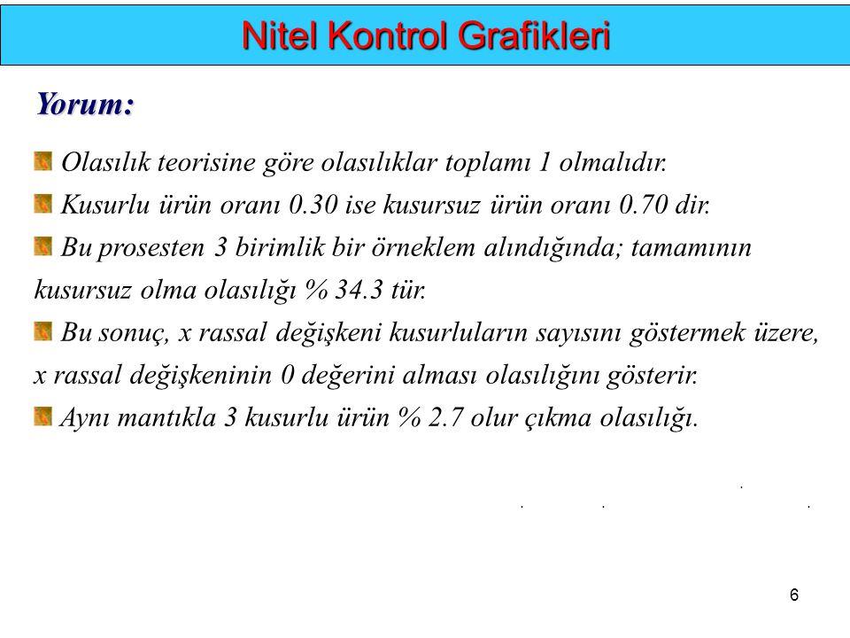 6.... Nitel Kontrol Grafikleri Yorum: Olasılık teorisine göre olasılıklar toplamı 1 olmalıdır. Kusurlu ürün oranı 0.30 ise kusursuz ürün oranı 0.70 di