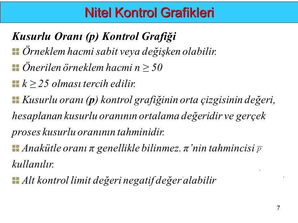 7.... Nitel Kontrol Grafikleri Kusurlu Oranı (p) Kontrol Grafiği Örneklem hacmi sabit veya değişken olabilir. Önerilen örneklem hacmi n ≥ 50 k ≥ 25 ol