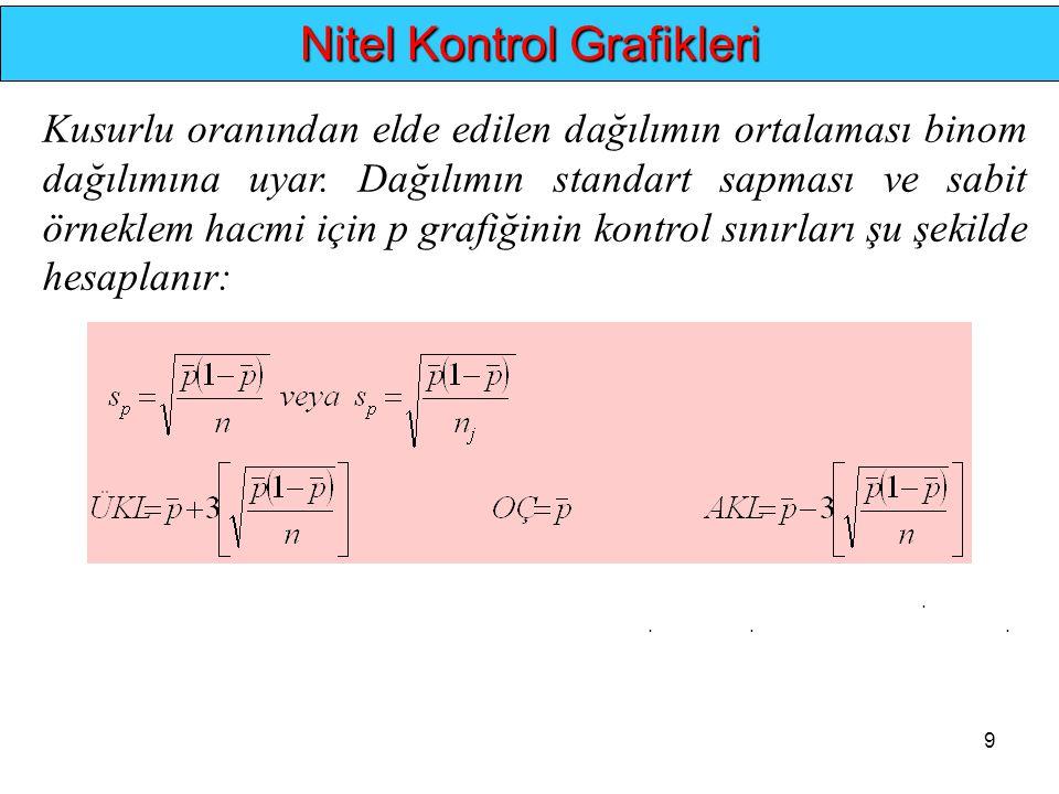 9.... Kusurlu oranından elde edilen dağılımın ortalaması binom dağılımına uyar. Dağılımın standart sapması ve sabit örneklem hacmi için p grafiğinin k