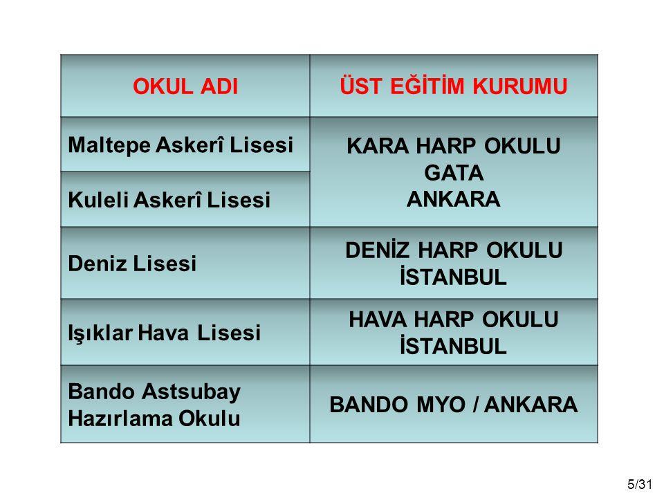 16/31 Yazılı (test) sınav; 48 il merkezi ve Kuzey Kıbrıs Türk Cumhuriyeti'nde 19 Nisan 2015 tarihinde ÖSYM Başkanlığı tarafından yapılacaktır.