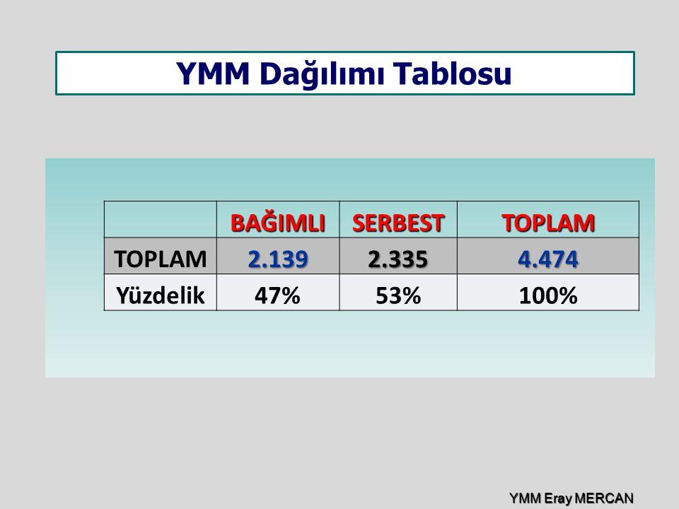 BAĞIMLISERBESTTOPLAM TOPLAM2.1392.3354.474 Yüzdelik47%53%100% YMM Dağılımı Tablosu YMM Eray MERCAN