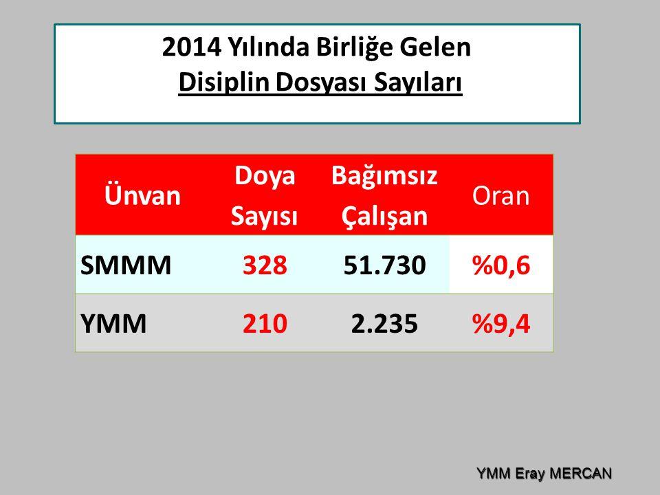 Ünvan Doya Sayısı Bağımsız Çalışan Oran SMMM32851.730%0,6 YMM2102.235%9,4 2014 Yılında Birliğe Gelen Disiplin Dosyası Sayıları YMM Eray MERCAN