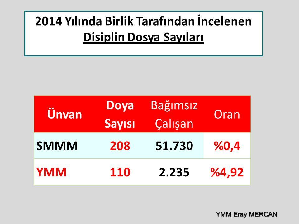Ünvan Doya Sayısı Bağımsız Çalışan Oran SMMM20851.730%0,4 YMM1102.235%4,92 2014 Yılında Birlik Tarafından İncelenen Disiplin Dosya Sayıları YMM Eray M