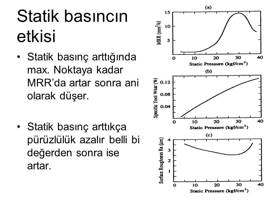 Statik basıncın etkisi Statik basınç arttığında max. Noktaya kadar MRR'da artar sonra ani olarak düşer. Statik basınç arttıkça pürüzlülük azalır belli