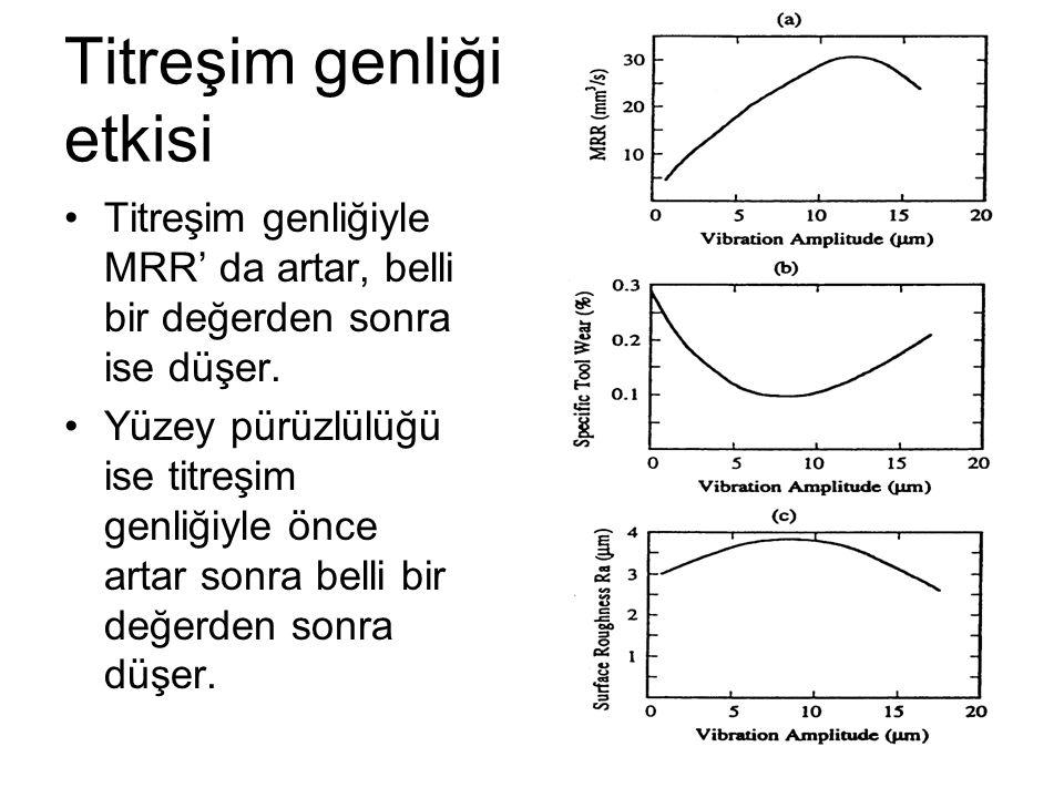 Titreşim genliği etkisi Titreşim genliğiyle MRR' da artar, belli bir değerden sonra ise düşer.