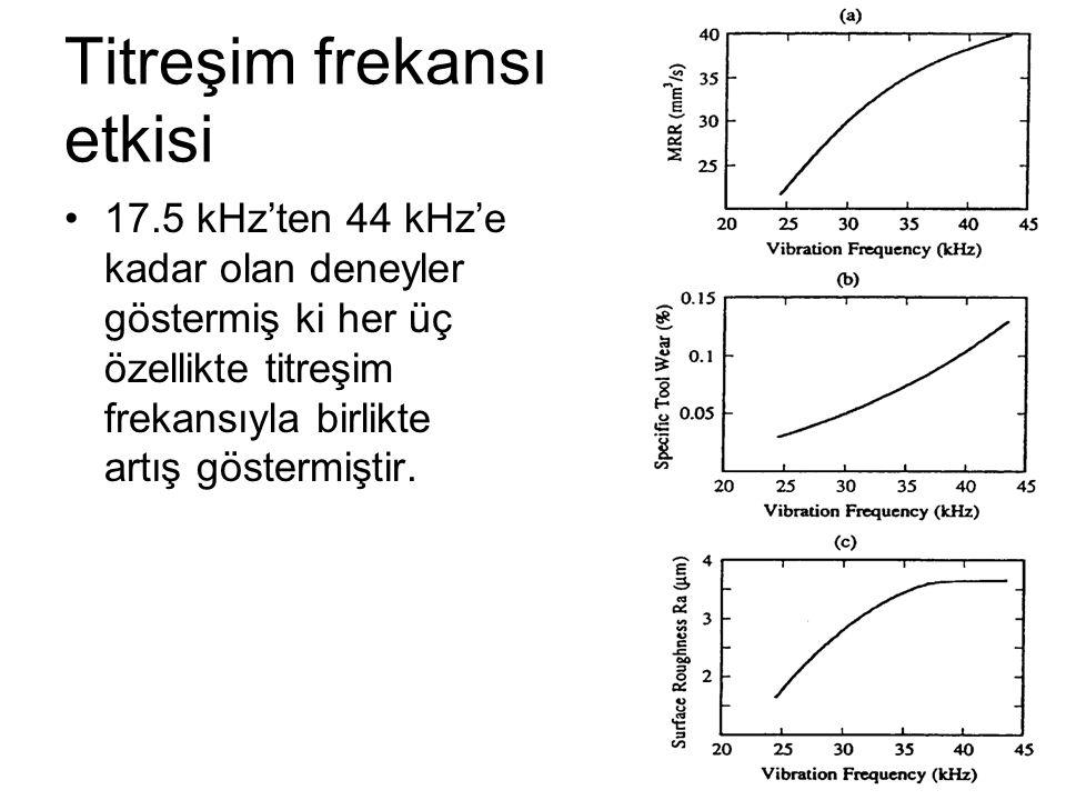 Titreşim frekansı etkisi 17.5 kHz'ten 44 kHz'e kadar olan deneyler göstermiş ki her üç özellikte titreşim frekansıyla birlikte artış göstermiştir.