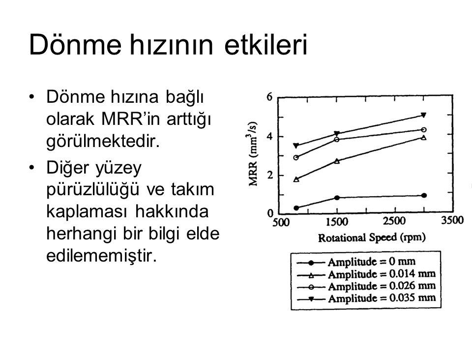 Dönme hızının etkileri Dönme hızına bağlı olarak MRR'in arttığı görülmektedir. Diğer yüzey pürüzlülüğü ve takım kaplaması hakkında herhangi bir bilgi