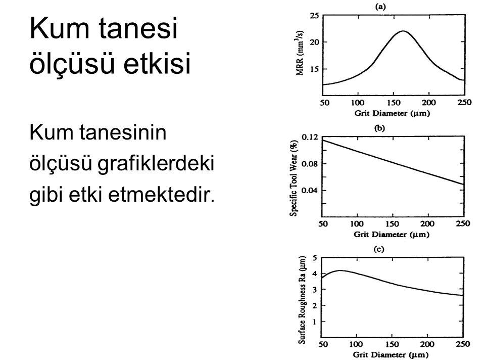 Kum tanesi ölçüsü etkisi Kum tanesinin ölçüsü grafiklerdeki gibi etki etmektedir.