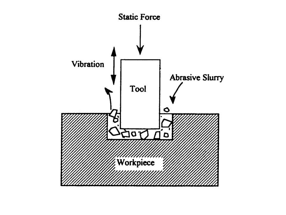Statik basıncın etkisi Statik basınç arttığında max.