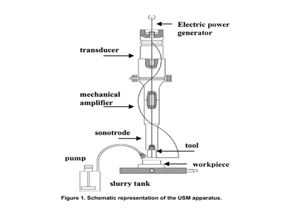 Ultrasonik işleme (USM)