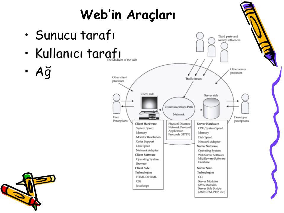 Web'in Araçları Sunucu tarafı Kullanıcı tarafı Ağ