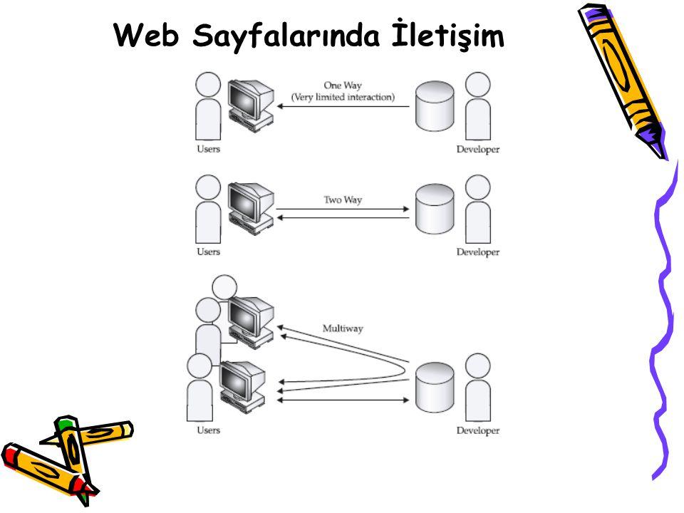 Web Sayfalarında İletişim
