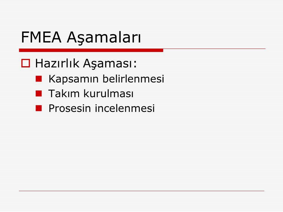 FMEA Aşamaları  Hazırlık Aşaması: Kapsamın belirlenmesi Takım kurulması Prosesin incelenmesi