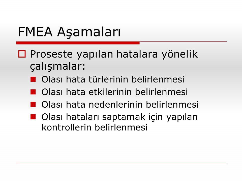 FMEA Aşamaları  Proseste yapılan hatalara yönelik çalışmalar: Olası hata türlerinin belirlenmesi Olası hata etkilerinin belirlenmesi Olası hata neden