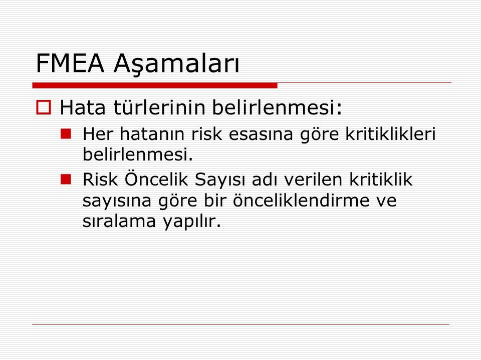 FMEA Aşamaları  Hata türlerinin belirlenmesi: Her hatanın risk esasına göre kritiklikleri belirlenmesi. Risk Öncelik Sayısı adı verilen kritiklik say