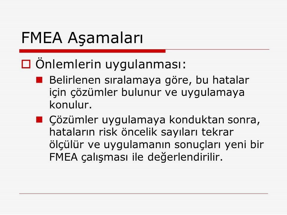 FMEA Aşamaları  Önlemlerin uygulanması: Belirlenen sıralamaya göre, bu hatalar için çözümler bulunur ve uygulamaya konulur. Çözümler uygulamaya kondu