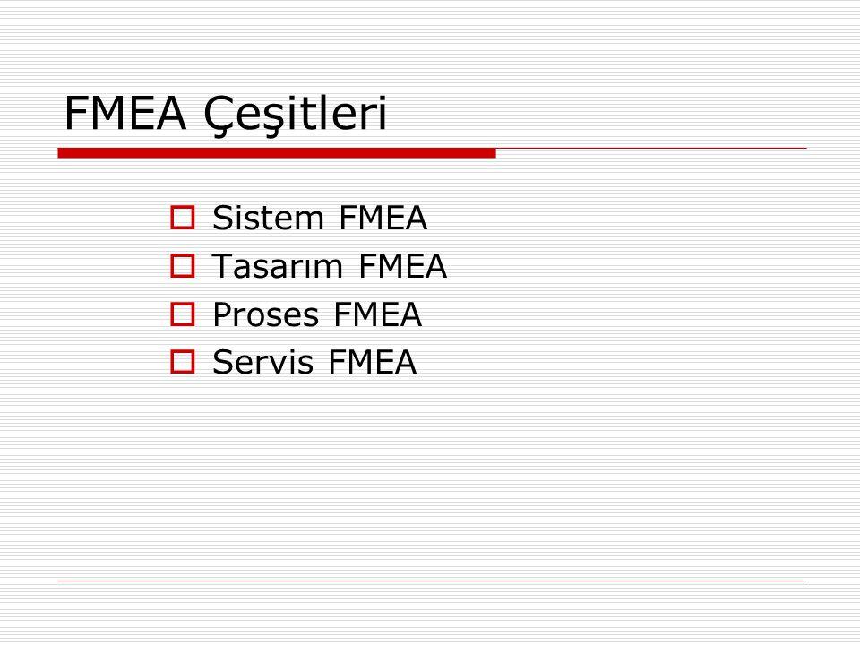 FMEA Çeşitleri  Sistem FMEA  Tasarım FMEA  Proses FMEA  Servis FMEA