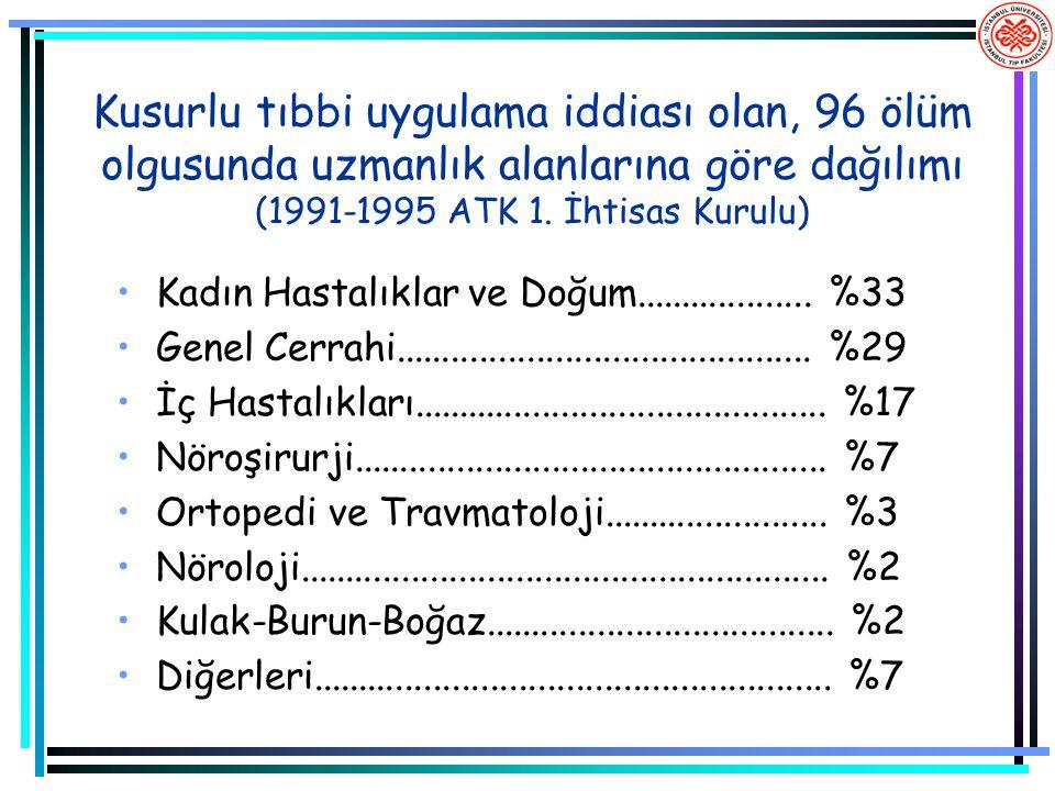 Kusurlu tıbbi uygulama iddiası olan, 96 ölüm olgusunda uzmanlık alanlarına göre dağılımı (1991-1995 ATK 1. İhtisas Kurulu) Kadın Hastalıklar ve Doğum.