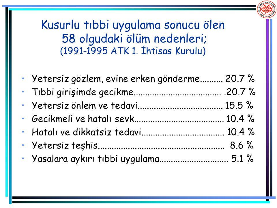 Kusurlu tıbbi uygulama sonucu ölen 58 olgudaki ölüm nedenleri; (1991-1995 ATK 1. İhtisas Kurulu) Yetersiz gözlem, evine erken gönderme.......... 20.7